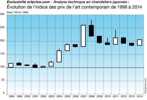 Évolution de l'indice des prix de l'art contemporain de 1998 à 2014