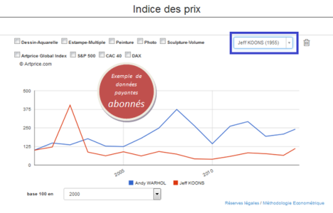andy warhol vs koons indice