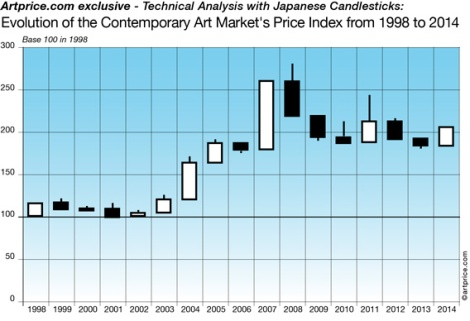 Evolution of the Contemporary Art Market's Price Index from 1998 to 2014