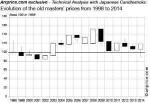 old masters EN