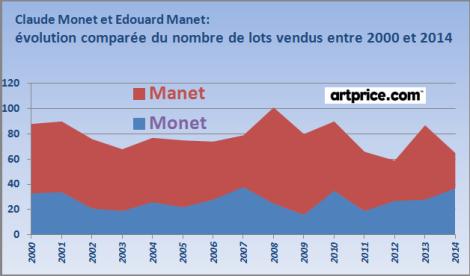 nombre de lots vendus comparés manet monet