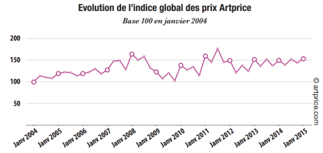 évolution indice rapport FR