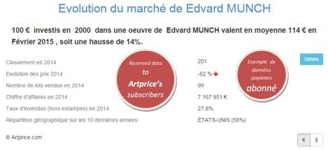 Evolution du marché d' Edvard MUNCH par Artprice