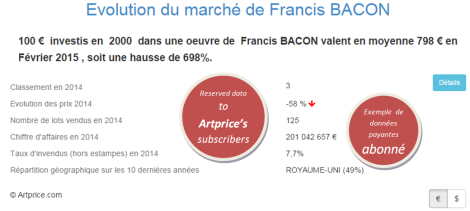 Evolution du marché de Francis BACON par Artprice
