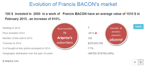 Evolution of Francis BACON's market by Artprice