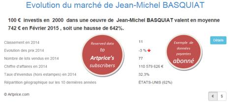 Evolution du marché de Jean-Michel BASQUIAT par Artprice