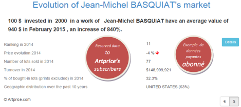 Evolution of Jean-Michel BASQUIAT's market by Artprice