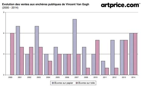 évolution des ventes aux enchères publiques de Vincent Van Gogh (2000-2014) data Artprice