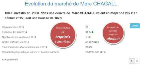Evolution du marché de Marc CHAGALL par Artprice