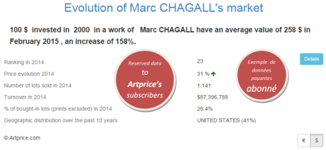 Evolution of Marc CHAGALL's market by Artprice