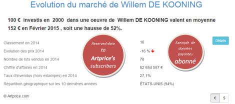 Evolution du marché de Willem DE KOONING par Artprice