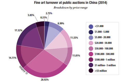 final art turnover art public auction in china teaser 4 EN