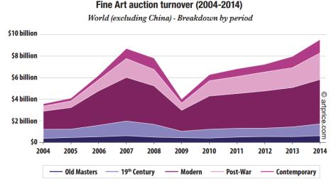 fine art auction turnover teaser 5 EN