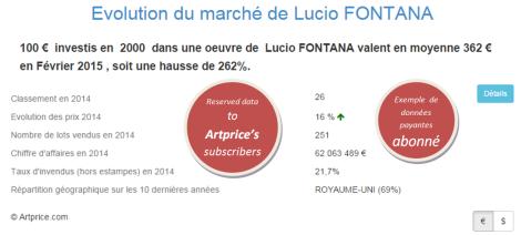 Evolution du marché de Lucio FONTANA par Artprice