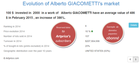 Evolution of Alberto GIACOMETTI's market by Artprice