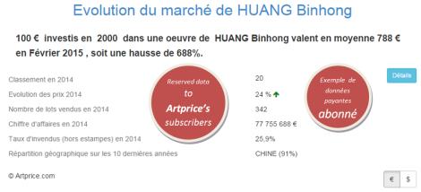 Evolution du marché de HUANG Binhong par Artprice