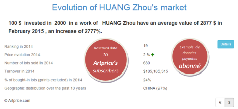 Evolution of HUANG Zhou's market by Artprice