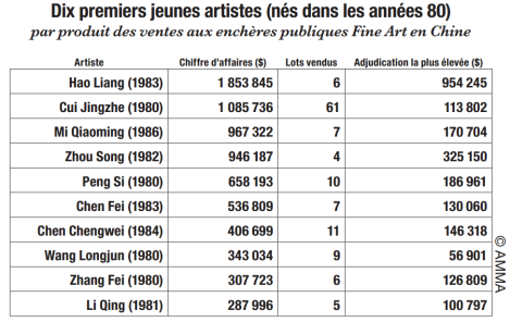 jeunes artistes chinois FR
