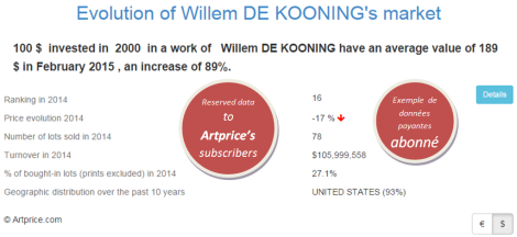 Evolution of Willem DE KOONING's market by Artprice