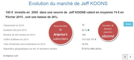 Evolution du marché de Jeff KOONS par Artprice