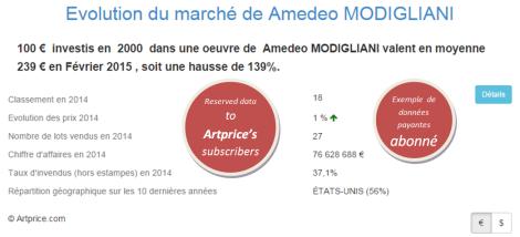 Evolution du marché de Amedeo MODIGLIANI par Artprice
