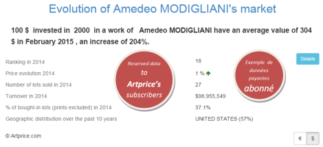 Evolution of Amedeo MODIGLIANI's market by Artprice
