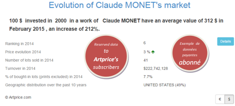 Evolution of Claude MONET's market by Artprice
