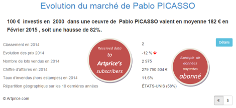 Evolution du marché de Pablo PICASSO par Artprice