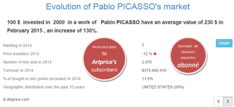 Evolution of Pablo PICASSO's market by Artprice