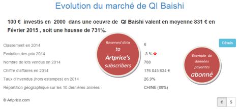 Evolution du marché de QI Baishi par Artprice