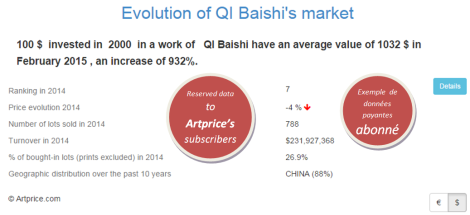 Evolution of QI Baishi's market by Artprice