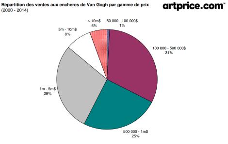 Répartition des ventes aux enchères de Van Gogh par gamme de prix data Artprice