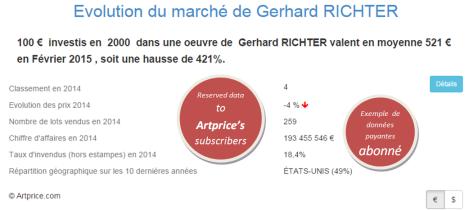 Evolution du marché de Gerhard RICHTER par Artprice