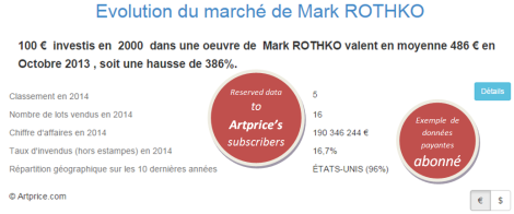 Evolution du marché de Mark ROTHKO par Artprice