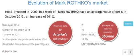 Evolution of Mark ROTHKO's market by Artprice