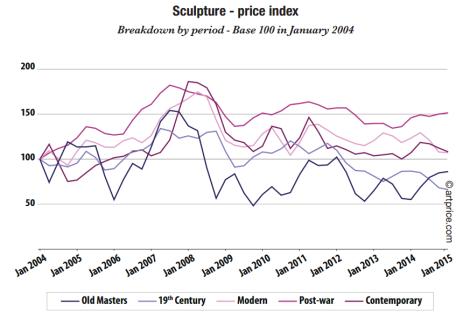 scupture price index