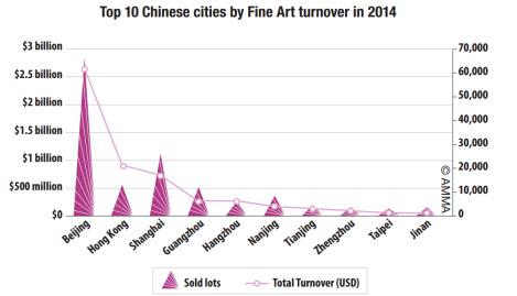 top 10 villes chinoises EN