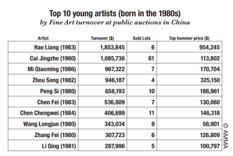 top 10 young artistes chine EN