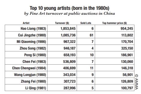 top 10 young artistes chine EN