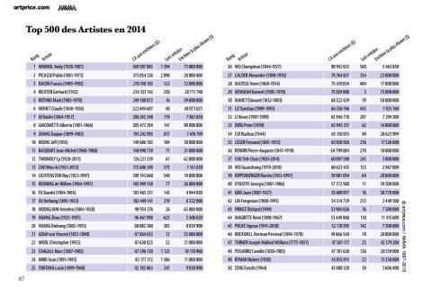 TOP 500 des Artistes en 2014 par Artprice et AMMA