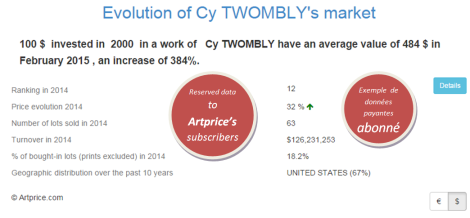 Evolution of Cy TWOMBLY's market by Artprice