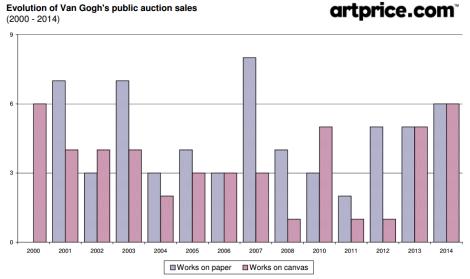 Evolution of Van Gogh's public auction sales by Artprice (2000 - 2014)