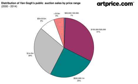 Distribution of Van Gogh's public auction sales by price range (2000 - 2014) data Artprice