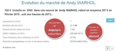 Andy WARHOL - Evolution du marché par Artprice.com