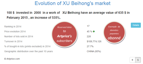 Evolution of XU Beihong's market by Artprice