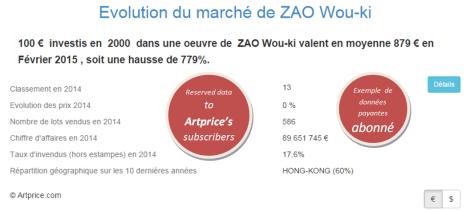Evolution du marché de ZAO Wou-ki par Artprice