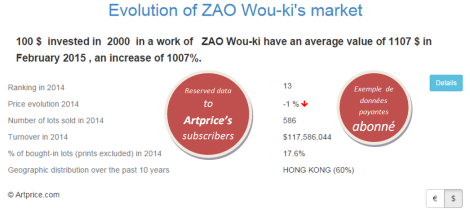 Evolution of ZAO Wou-ki's market by Artprice