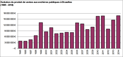 Evolution du produit de ventes aux enchères publiques à Bruxelles