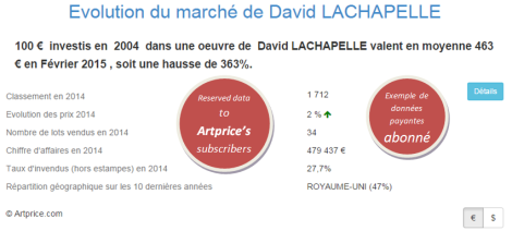 Evolution du marché de David LACHAPELLE par Artprice