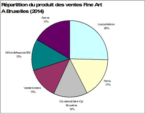 Répartition du produit des ventes Fine Art à Bruxelles 2014